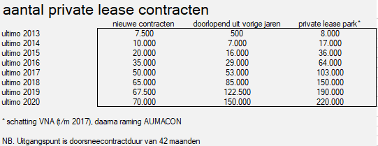 Private lease groeit als kool 2